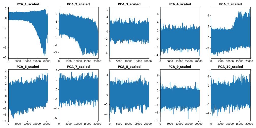 Predictive Data Analytics With Apache Spark (Part 4