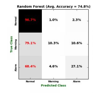 Random_Forest_CM
